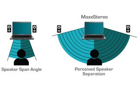 Công nghệ âm thanh Dell Inspiron 3421 33212G50G