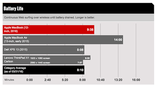 So sánh thời lượng pin khi lướt web online bằng wifi (ảnh: laptopmag.com)