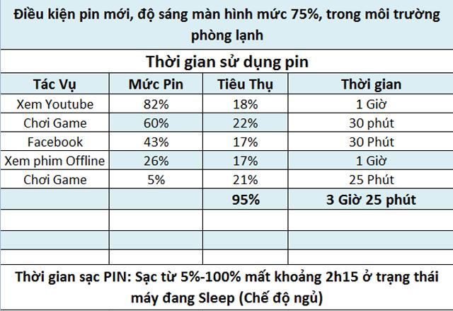 Thông số Pin tham khảo