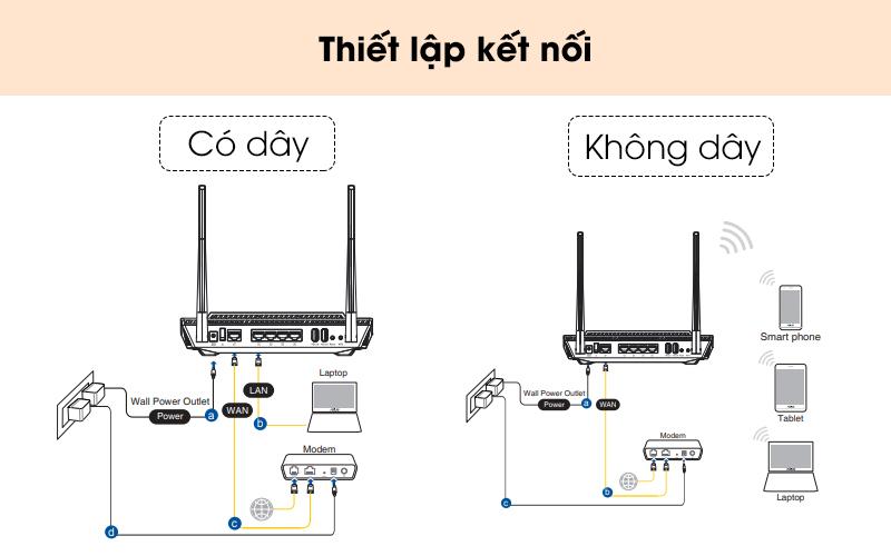 Hướng dẫn thiết lập kết nối - Router Chuẩn Wifi 6 Băng Tần Kép Asus AX56U Đen