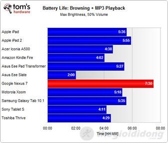 Bản xếp hạng thời lượng pin của Nexus 7 khi chơi nhạc và lướt web