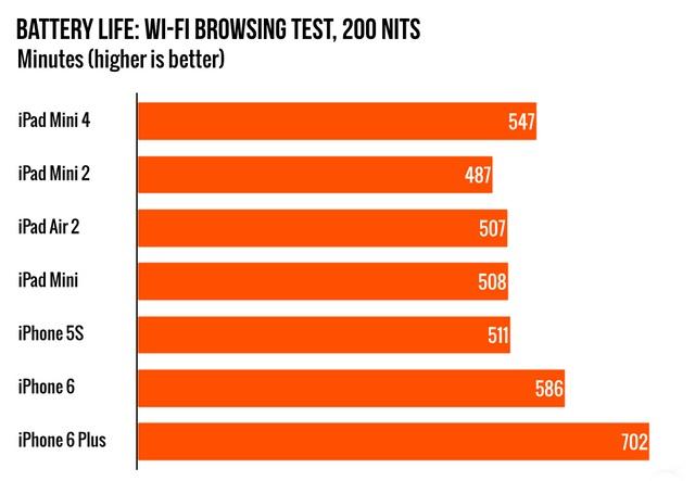 Bài kiểm tra thời lượng pin với việc lướt web bằng Wifi, độ sáng màn hình 200 nit (nguồn ảnh https://arstechnica.com, đơn vị tính : phút)