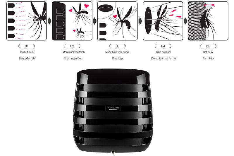 Bắt muỗi bằng đèn UV an toàn cho sức khỏe - Máy lọc không khí Sharp FP-JM30V-B