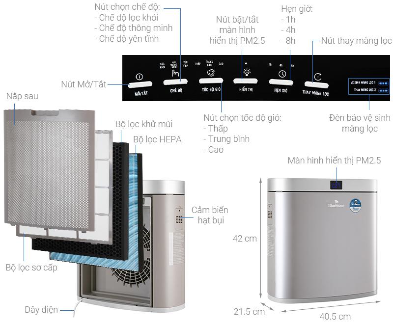 Thông số kỹ thuật Máy lọc không khí BlueStone APB-9545