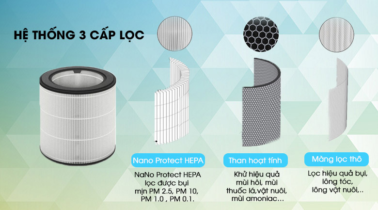 Bộ lọc HEPA - Máy lọc không khí Philips AC2936/13