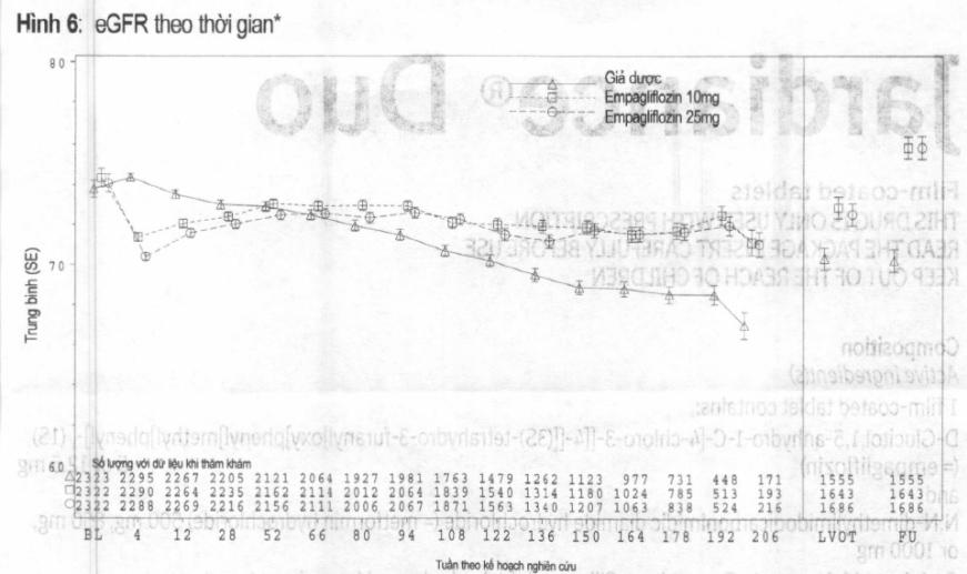 Hình 6: eGFR theo thời gian*