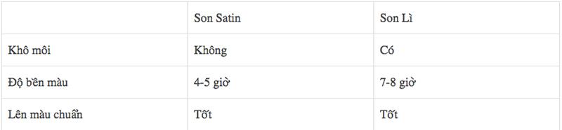 Đặc điểm của son Satin