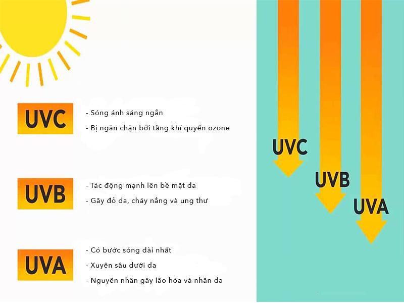 Tia UV là gì? Tác hại của tia UV đối với làn da của chúng ta
