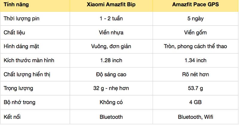 Đồng hồ thông minh Xiaomi Amazfit Pace GPS khác gì phiên bản Đồng hồ thông minh Xiaomi Amazfit BIP