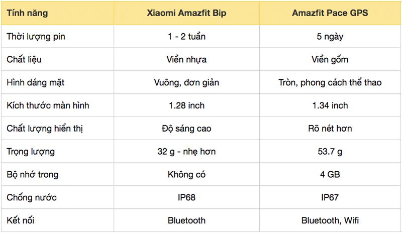 Xiaomi Amazfit Bip khác gì phiên bản Xiaomi Amazfit Pace GPS Đen