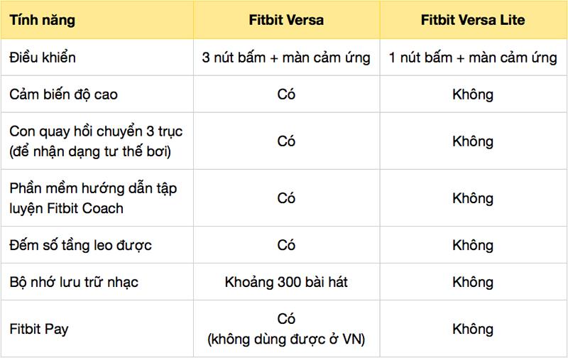 Các ưu điểm của Fibit Versa so với Fitbit Versa Lite