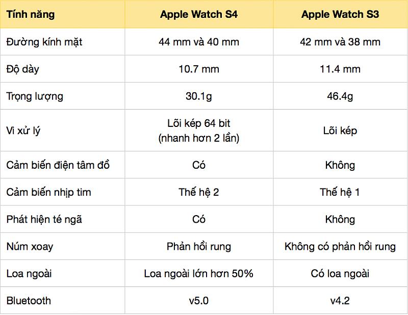 Tóm tắt những đặc điểm chủ yếu trên Apple Watch S3 được thay đổi trên Apple Watch S4: