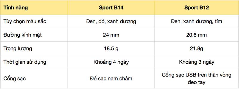 So sánh vòng tay thông minh Sinophy Sport B12 và phiên bản Sinophy Sport B14