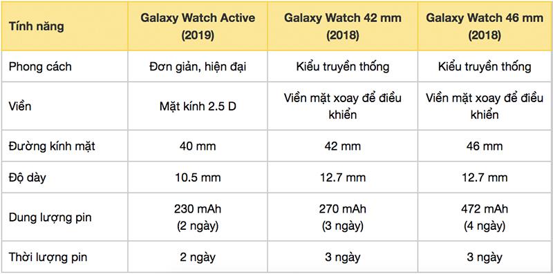 So sánh Galaxy Watch 42mm với Galaxy Watch 46mm và phiên bản mới Galaxy Watch Active (2019)