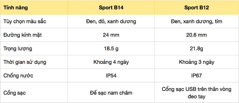 So sánh nhanh Vòng tay thông minh Sinophy Sport B14 và Sinophy Sport B12: