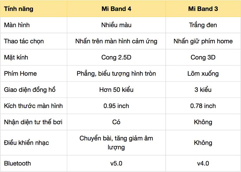 Sự khác biệt giữa Mi Band 3 và Mi Band 4