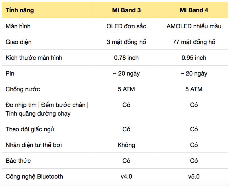 Sự khác biệt giữ Mi Band 3 và Mi Band 4
