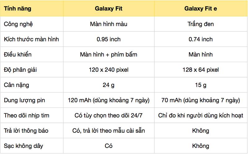 Bảng so sánh nhanh Galaxy Fit e với Galaxy Fit: