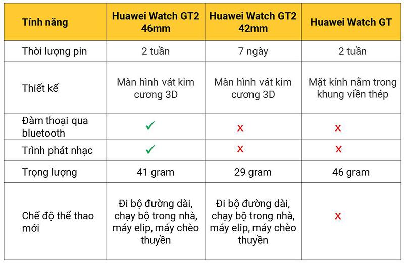 So sánh nhanh Huawei Watch GT2 46mm, Huawei Watch GT2 42mm với Huawei Watch GT2