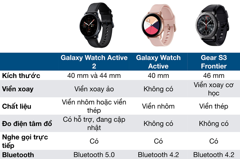 So sánh nhanh Galaxy Watch Active 2 và Galaxy Watch Active, Samsung Gear S3 Frontier