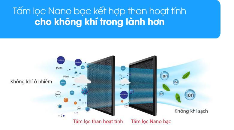 Tấm lọc Nano kết hợp than hoạt tính - Quạt điều hòa không khí Rapido 3000D