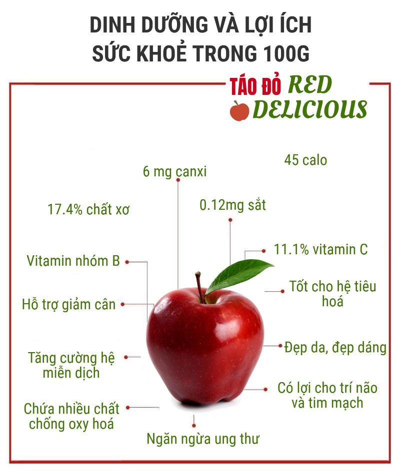 Dinh dưỡng và lợi ích của táo đỏ Red Delicious
