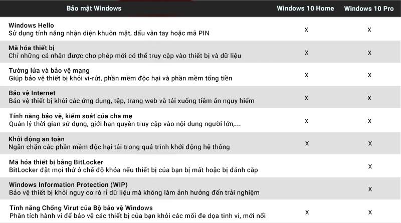 So sánh Windows 10 Home và Windows 10 Pro - Windows 10 Home 32-bit/64-bit All Languages (KW9-00265)