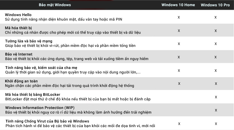 So sánh Windows 10 Home và Windows 10 Pro - Windows 10 Pro 32-bit/64-bit All Languages (FQC-09131)