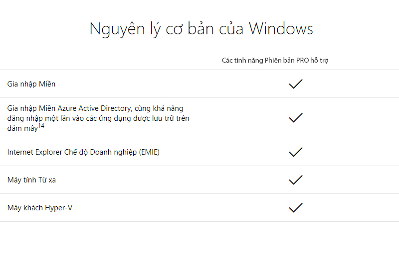 Windows 10 Pro 32-bit/64-bit All Languages (FQC-09131) - Nguyên lí cơ bản