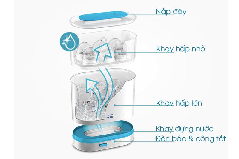 Thiết kế 3 trong 1 tiện dụng - Máy tiệt trùng bình sữa 3 trong 1 Philips Avent SCF284/02