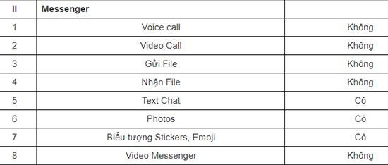Các tính năng khi dùng messenger miễn phí