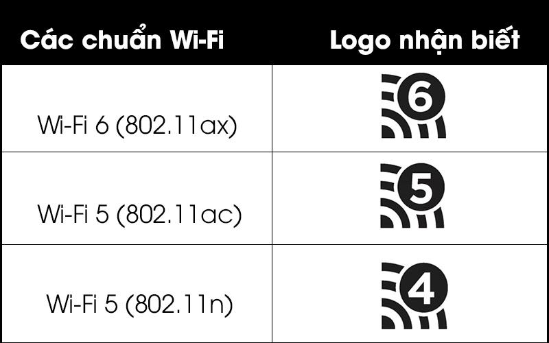 Tại sao phải cập nhật tiêu chuẩn Wi-Fi 6