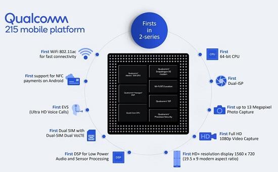 Đặc điểm của chip Qualcomm Snapdragon 215