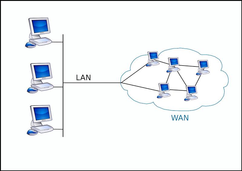 Hình ảnh kết nối mạng WAN
