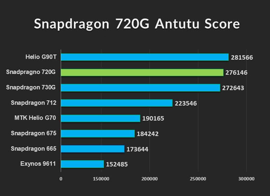Khám phá Snapdragon 720G - vi xử lý chuyên game cho smartphone