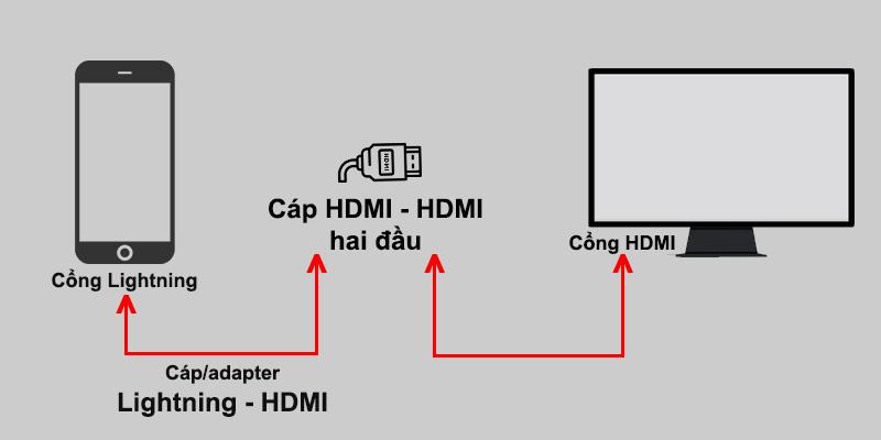 Sử dụng cáp HDMI - HDMI để kết nối iPhone với màn hình