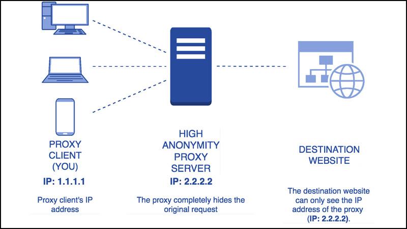 Proxy ẩn danh cao (High Anonymity proxy)