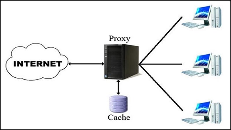 Chia sẻ kết nối với Proxy Server