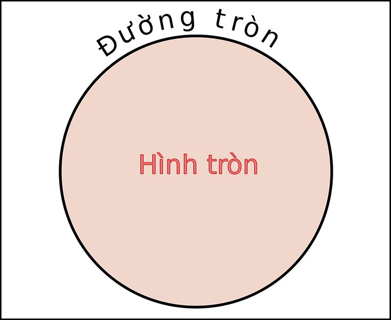 Phần màu hồng là phần diện tích hình tròn