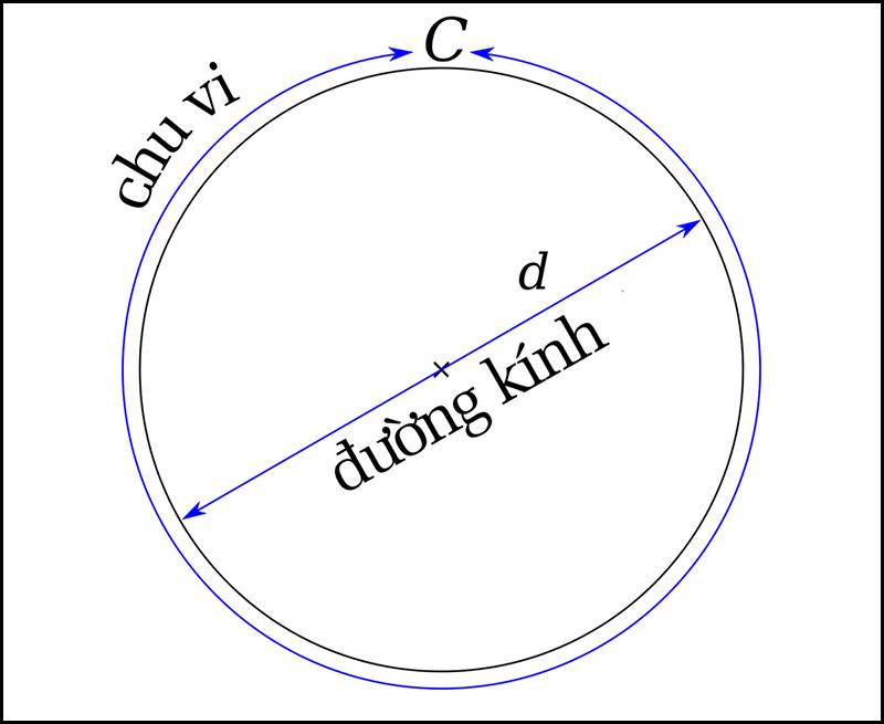 Chu vi là độ dài đường tròn