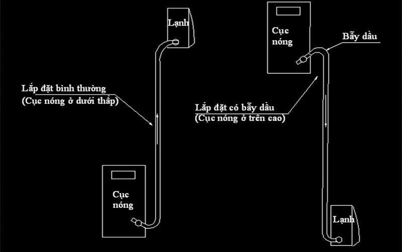 Bẫy dầu trên máy lạnh là gì? Có nên sử dụng bẫy dầu trên máy lạnh
