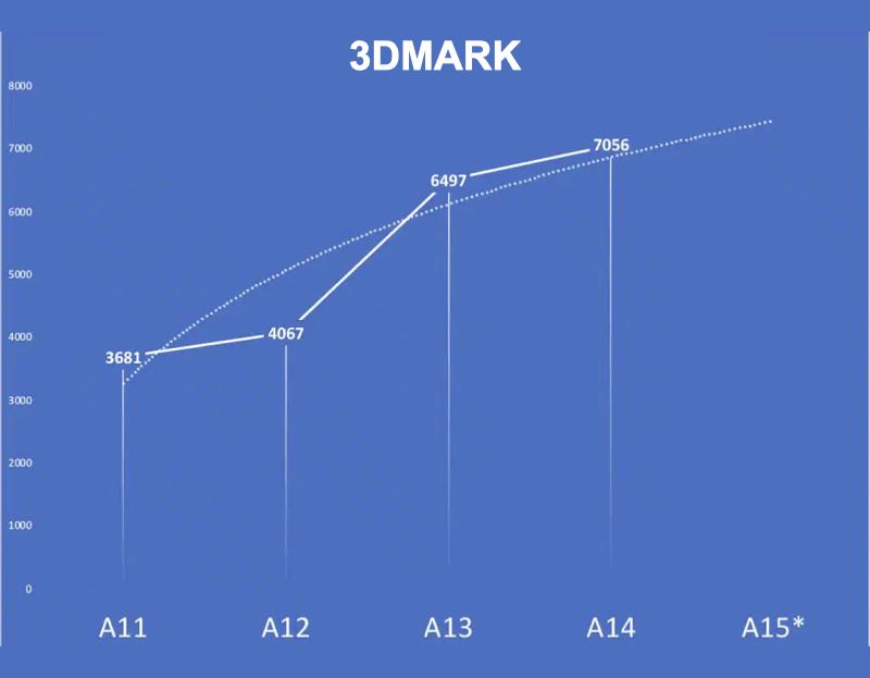 Điểm 3DMark