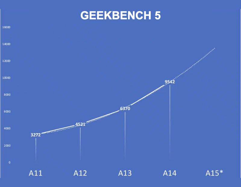 Điểm Geekbench 5 cho GPU