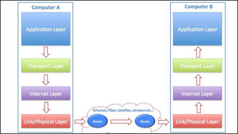 Giao thức TCP/IP gồm 4 tầng