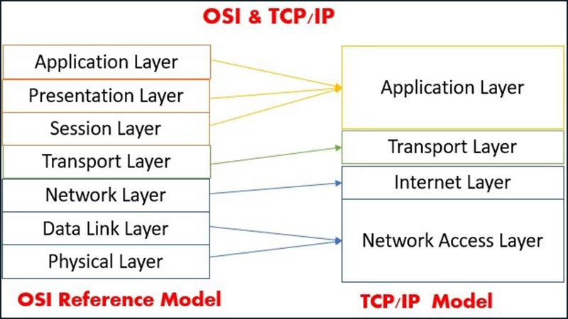 Mô hình TCP/IP gồm 4 tầng trong khi đó OSI gồm 7 tầng