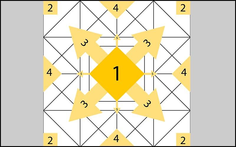 Các khu vực quan trọng trong cấu trúc hình vuông