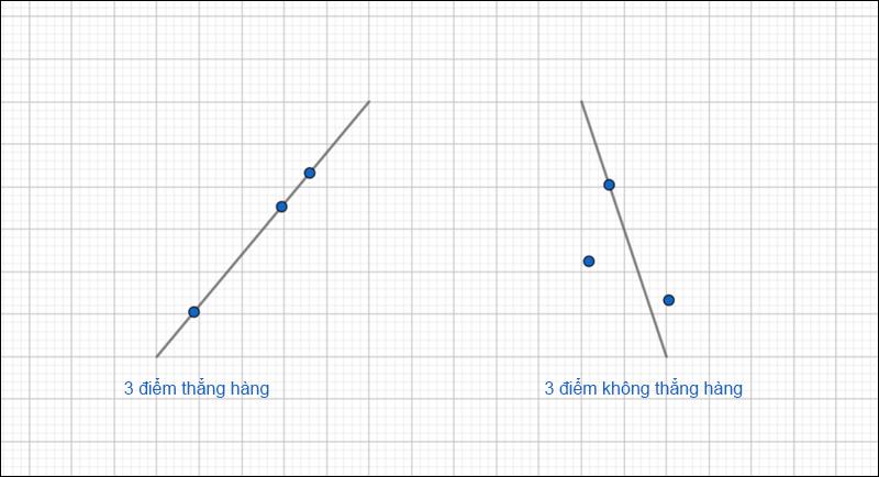 3 điểm thẳng hàng và 3 điểm không thẳng hàng