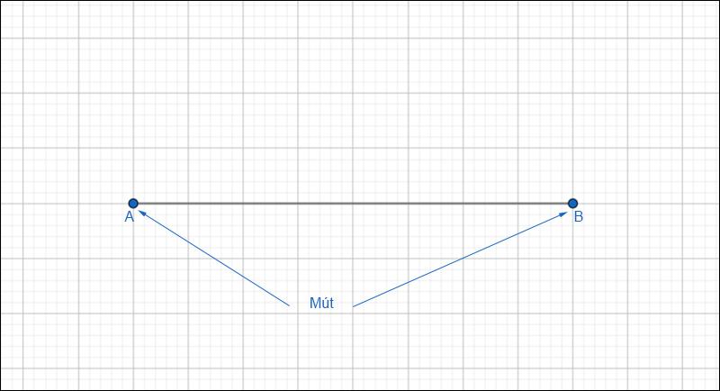 2 đầu đoạn thẳng AB được gọi là mút
