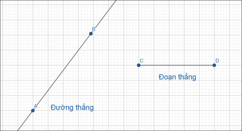 Phân biệt sự khác nhau giữa đường thẳng, đoạn thẳng