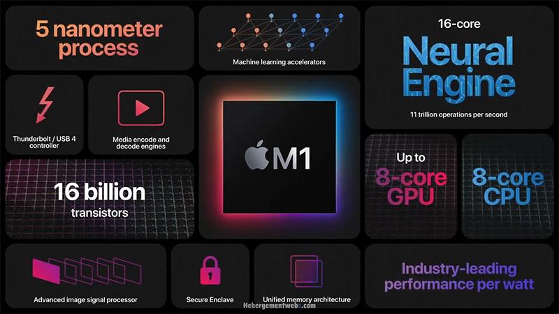 Chip M1X có sức mạnh vượt trội